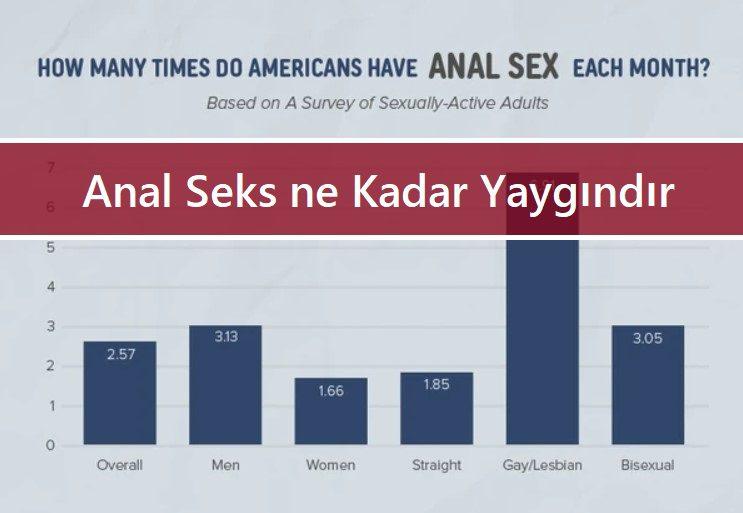 Anal Seks ne Kadar Yaygındır